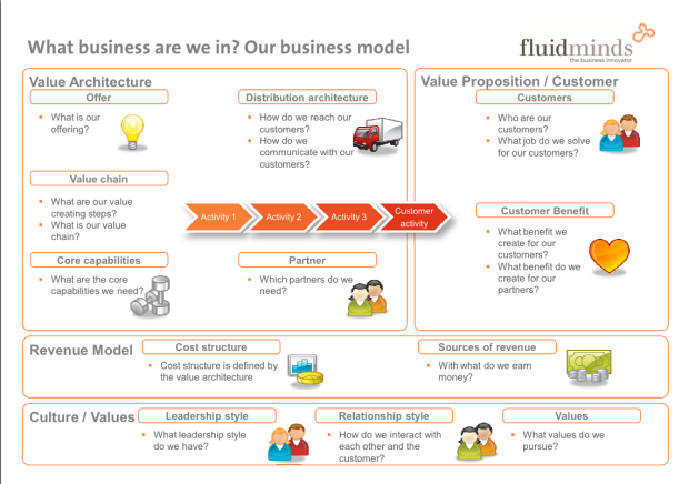 Business-Model-Canvas-for-Innovation