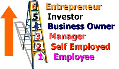 Entrepreneur Ladder