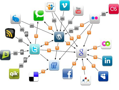 Viral Marketing Map